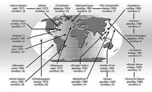 подводные или надводные водовороты